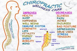 Types of Chiropractic Care Alpharetta